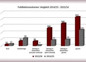 NEU: Publikationsentwicklung 2015-2016 an der SFU