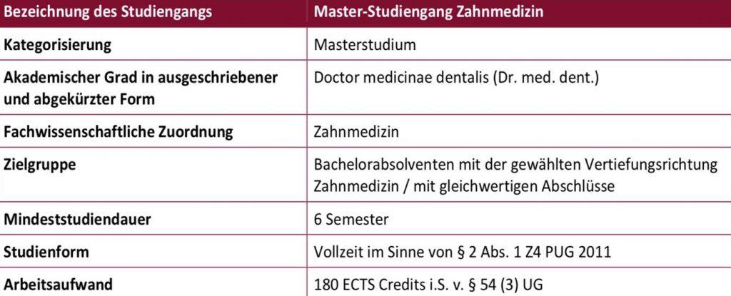 Studienaufbau Master Studium Zahnmedizin Sigmund Freud